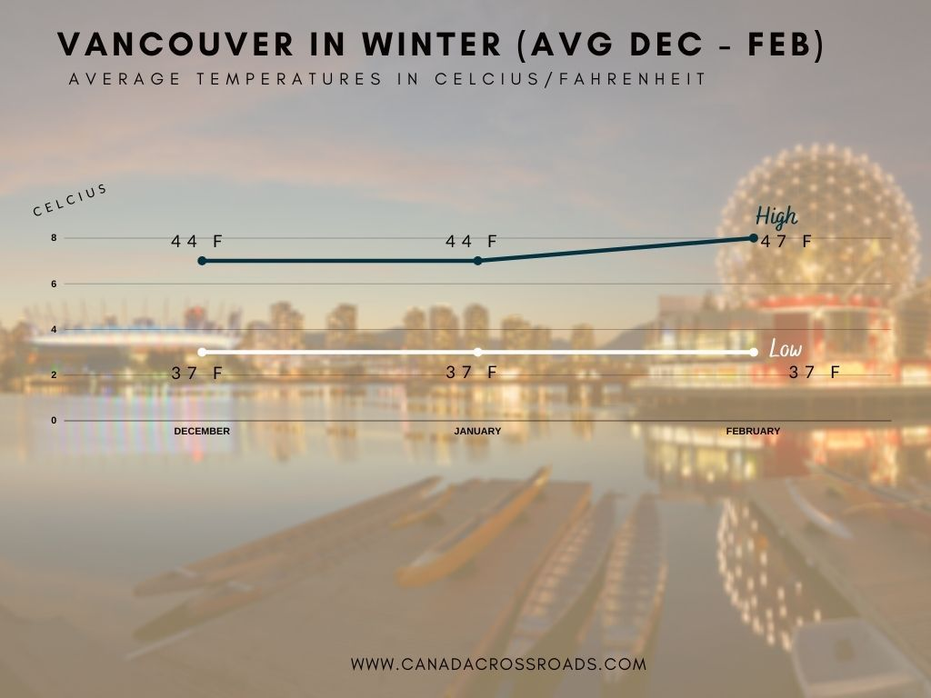 Vancouver in winter temperatures