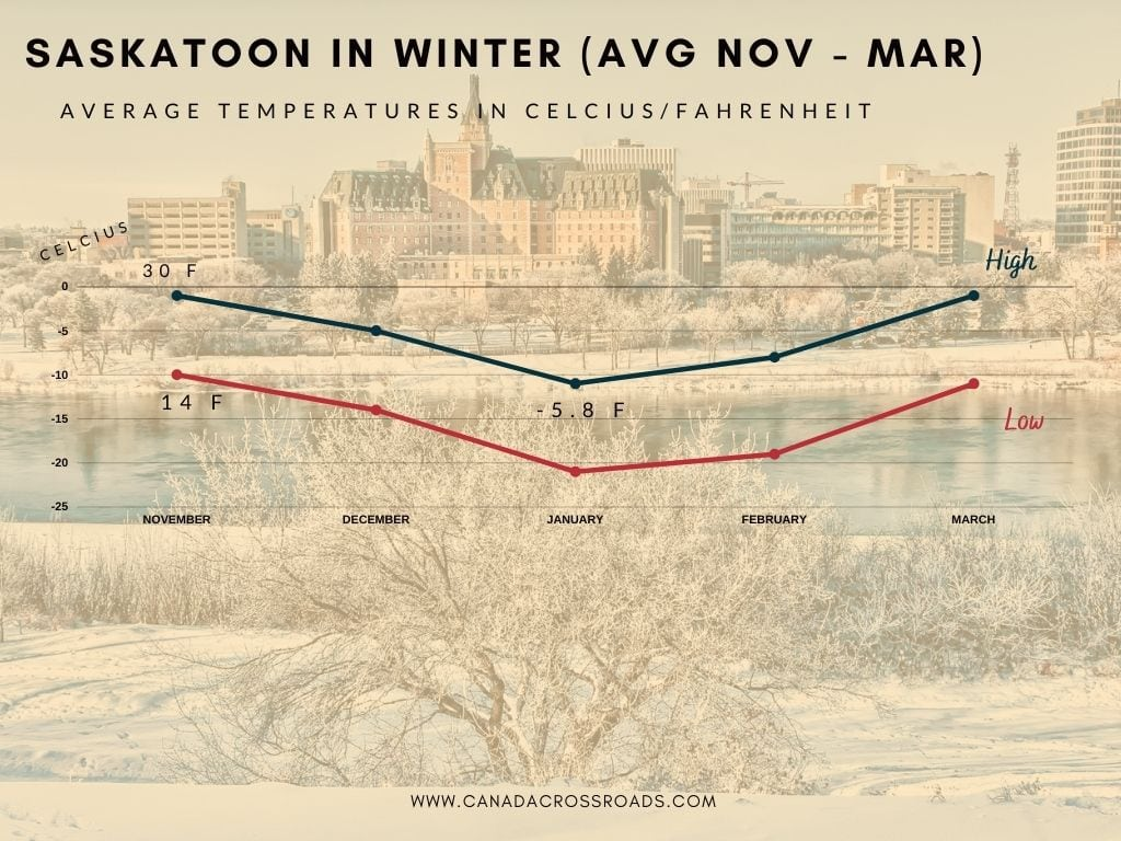 Saskatoon In Winter Temperatures
